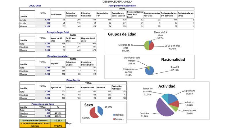 Datos del desempleo en Jumilla