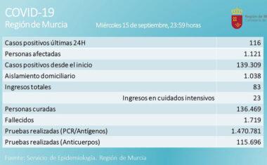 116 nuevos casos diagnosticados en las últimas 24 horas en la Región de Murcia