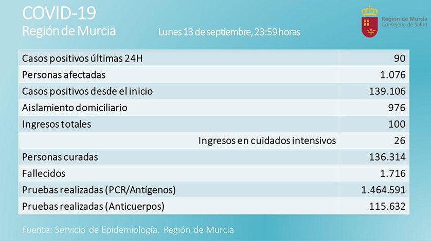 Los datos Covid en nuestra Región siguen con tendencia a la baja en las últimas 24 horas