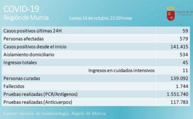 59 casos positivos en las últimas 24 horas sitúa la cifra de afectados a 579 personas