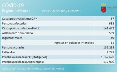 67 casos positivos en las últimas 24 horas en la Región de Murcia
